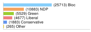 stats for my riding, bloc leads but ndp and green are next, holy shit!
